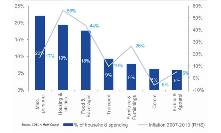 Economists remain positive about Saudi retail sector #economists #remain #positive #about #saudi #retail #sector