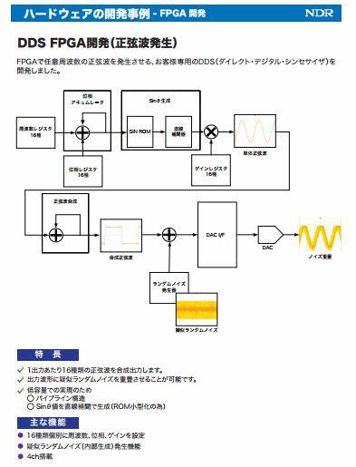 #NDR ではFPGAで任意周波数の正弦波を発生させるDDSを開発しました。