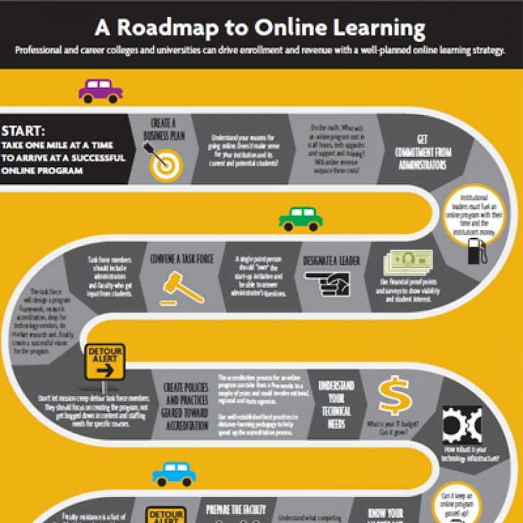 The 1 mile roadmap to online learning infographic start for Create a program online