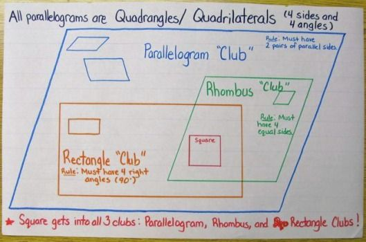 Squares are so cool ... they get into every club! I explain to my students that squares are in the parallelogram club, the rhombus club and the rectangle club. This really helps the kids understand some complicated geometric nomenclature.