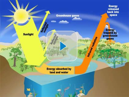 The Greenhouse Effect (Video for younger kids, from EPA) http://www.epa.gov/climatechange/kids/basics/today/greenhouse-effect.html