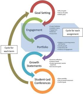 assessment cycle graphic including student reflection and self-assessment