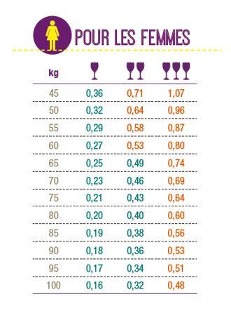 Repères d'alcoolémie pour les femmes (estimations moyennes des alcoolémies dans le sang en g/l, après consommation à jeun, de 1 à 3 verres de vin de 10 cl à 12%)
