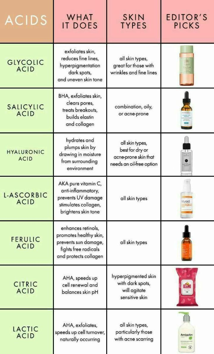 In Depth Order Of Product Application With Images Skin Care