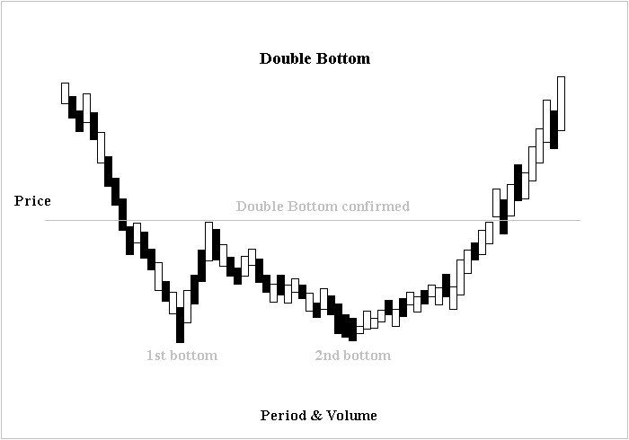 Technical Analysis – Part 2  Double Bottom