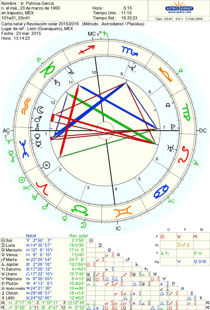 56 best astrology natal charts images on pinterest natal charts find this pin and more on dharma estudios astro by angelicagarciat nvjuhfo Choice Image
