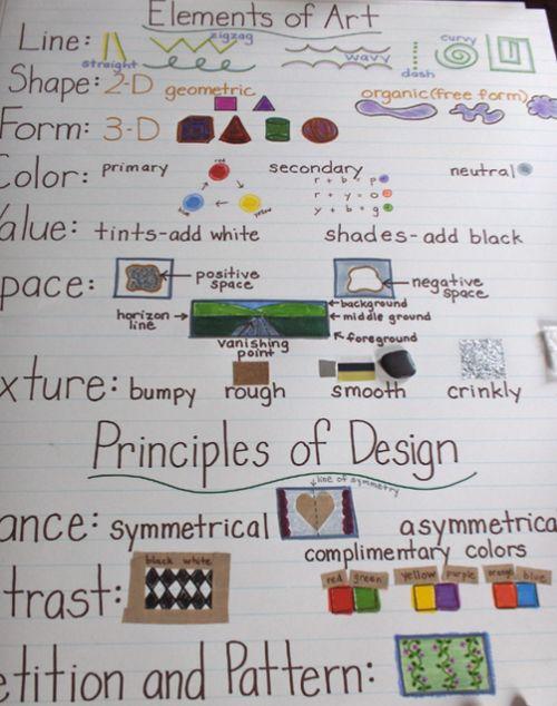 Art Skills: Elements of Art (line, shape, form, colour, value, space, texture) & Principles of Design (contrast, repetition & pattern)
