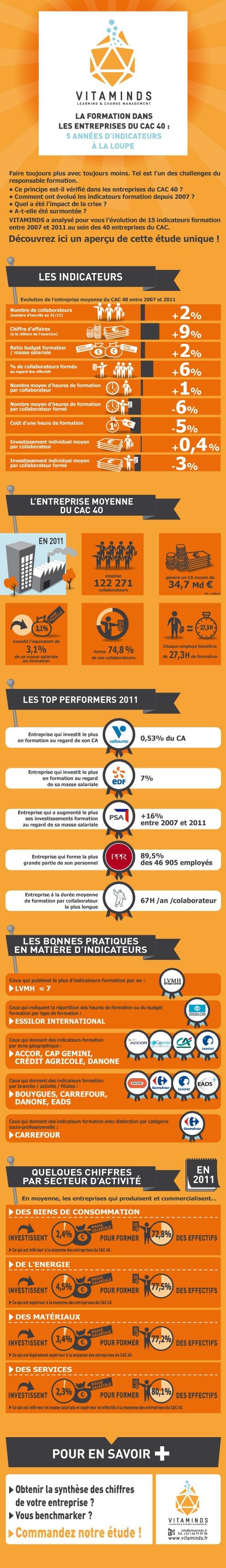 Cette année, VITAMINDS a analysé pour vous l'évolution, de 2007 à 2011, de 15 indicateurs Formation au sein des entreprises du CAC 40. Découvrez en avant-première quelques chiffres de cette étude comparative unique !