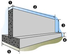 QuickCalculators -- Concrete Wall & Footing