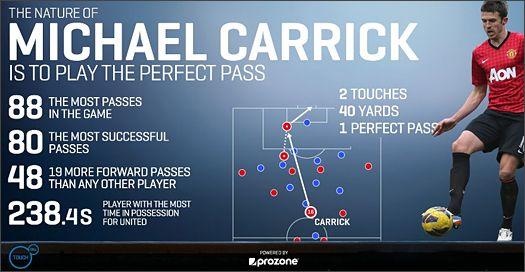 Win Michael Carrick's Match-Worn PUMA King Football Boots : Football News : Soccer Bible