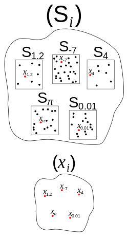 Axiom of choice - Wikipedia, the free encyclopedia