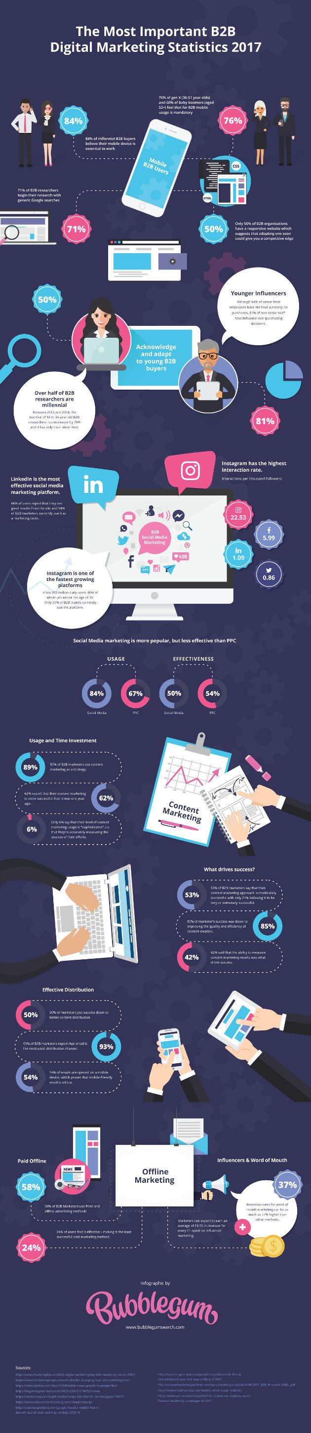 Marketing Strategy - The Most Important B2B Digital Marketing Trends and Stats of 2017 [Infographic] : MarketingProfs Article
