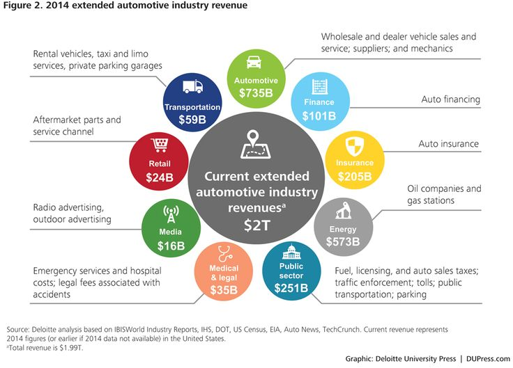 insurance operating model Google Search Transportation