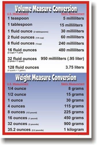 ounces tablespoon teaspoon milliliter grams weight volume measure conversion metric 5th grade Math Mathematics Classroom Poster
