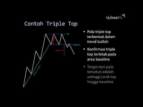 Triple Top & Triple Bottom | MySmartFx Broker Forex Mini Account