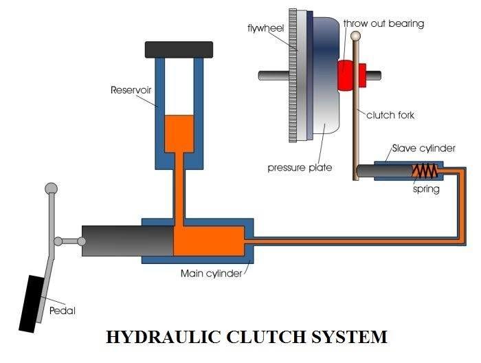 Hydraulic Clutch System Diagram : Https facebook mechanical engineering munity