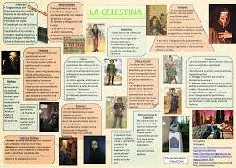 Infografía de La Celestina