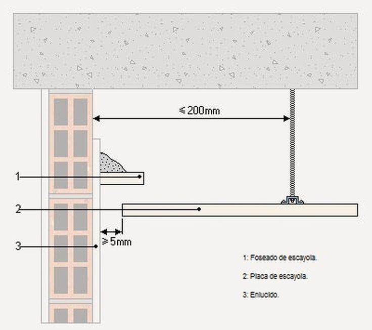 Ángulo de colocación de un perfil led para foseado perimetral 1