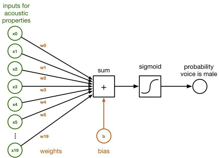 A logistic regression classifier