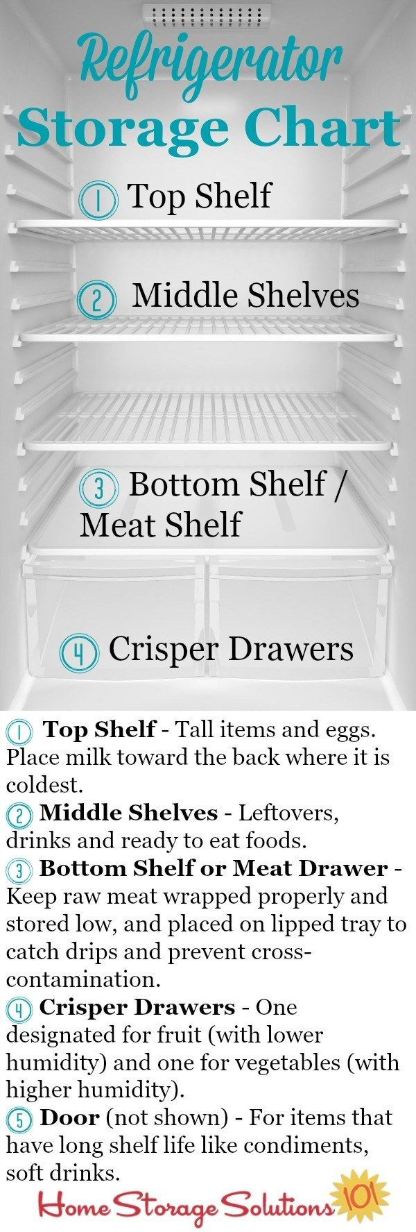 Store everything in your fridge according to which areas in your fridge are the coldest.