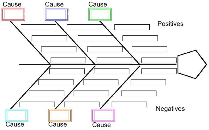 Resultado de imagen de ishikawa diagram template