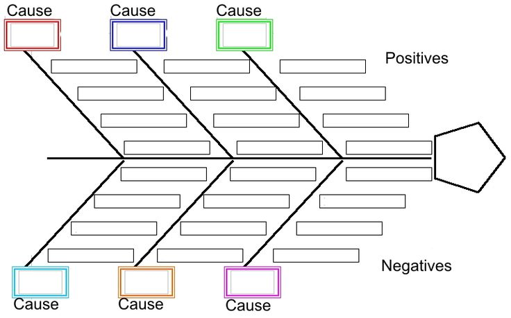 Blank Fishbone Diagram Graphic Organizer Fish Bone