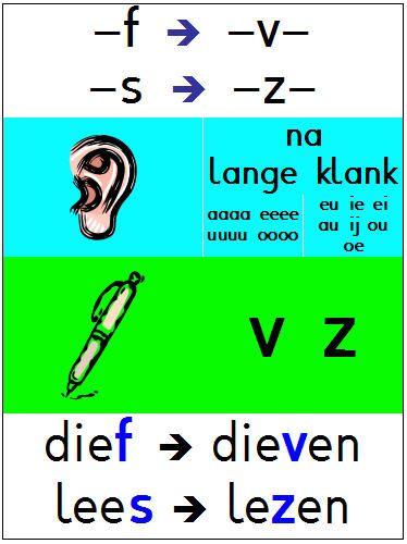 F/V en S/Z spellinghulpje