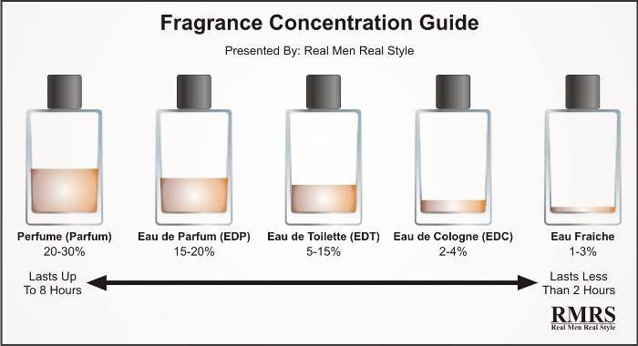 Разница между одеколоном, духами, туалетной водой и парфюмом — В РИТМІ ЖИТТЯ