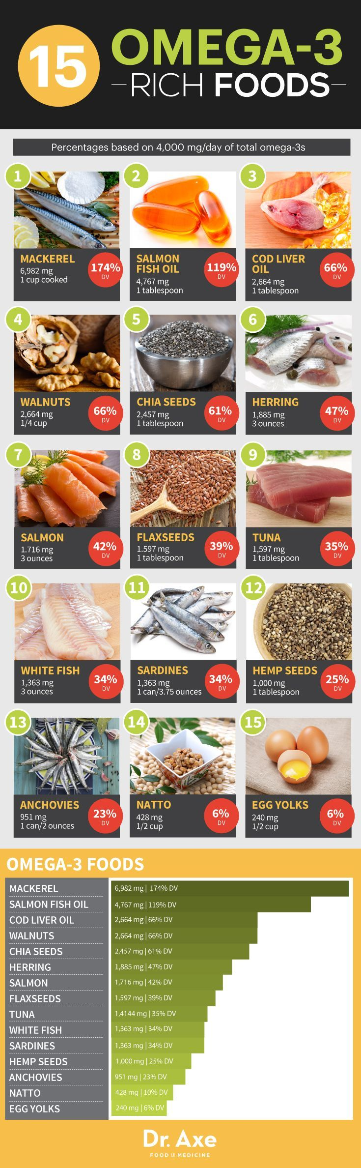 Omega-3 foods  http://www.draxe.com #health #holistic #natural fat loss diet articles
