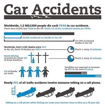 How Many People Die In Car Accidents Very Year