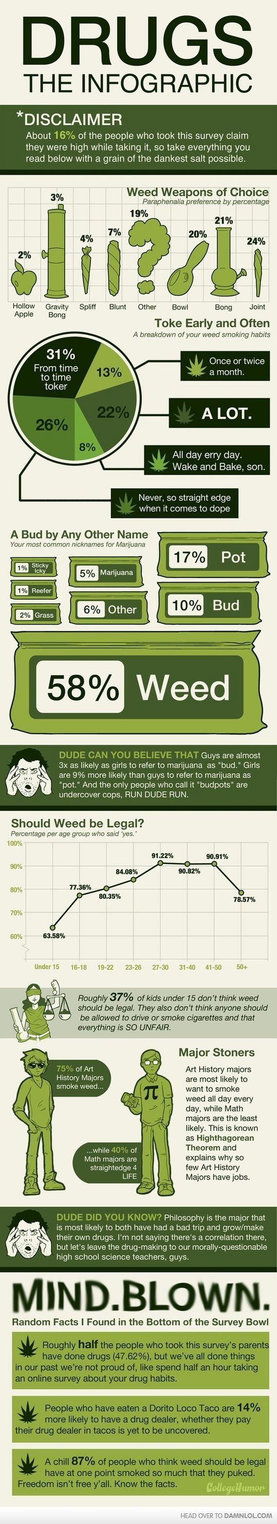 Design Pros And Cons Of Weed 20 best pro marijuana images on pinterest cannabis medical facts about weed infographic is one of the infographics created in lifestyle category check out w
