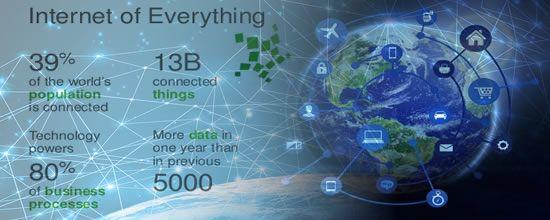 Internet Segalanya (IoE) adalah sebuah konsep yang menyatukan orang, proses, data, dan hal-hal untuk membuat koneksi jaringan yang lebih relevan dan berharga dari sebelumnya