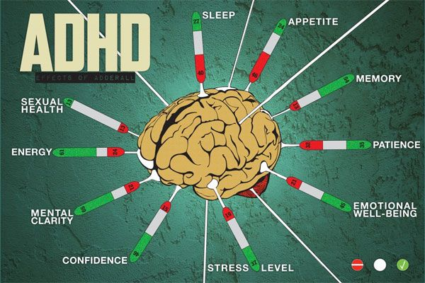 Adderall Online Adhd Side Effects Research Methods