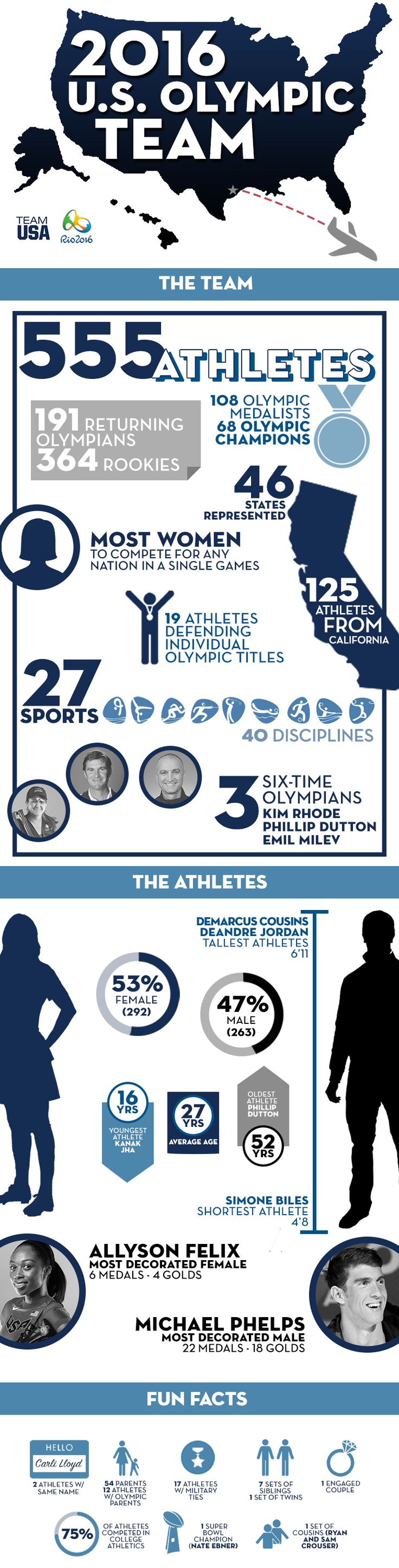 The 555-member team is comprised of 263 men and 292 women, marking the most women who have competed for any nation at a single Games. Go Team USA