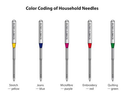 sewing machine needle guide colors | Singer Sewing Machine Needles Chart