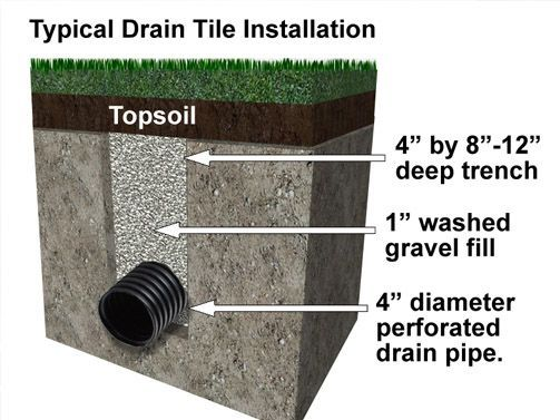 french drain design detail installation diagram how install tips clay soil