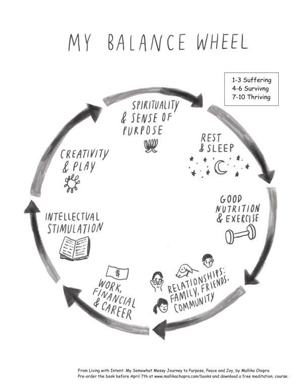Balance Wheel Worksheet