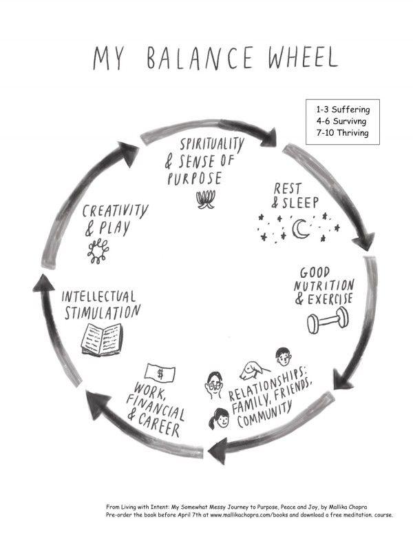 Balance Wheel Worksheet Healthy Living Pinterest