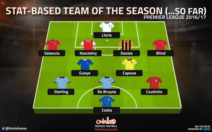Premier League Team of the Season...so far (based on stats) | OulalaGames