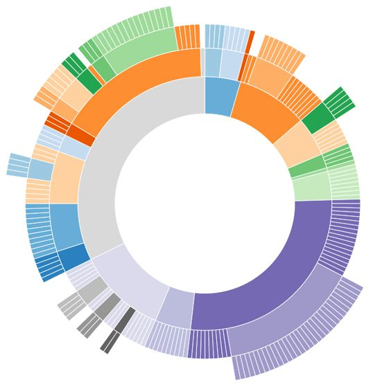 Data visualization libraries; d3.js is a JavaScript-based graphing library that offers sharp aesthetics for its file size, as well as excellent value for its zero-dollar price tag. d3.js is an excellent choice for visualizing large amounts of complex data. The charts are colorful and clean, and the documentation is extensive and helpful. d3.js puts an emphasis on interactive, motion-based transitions and transformations, which could add impressive functionality to the charts and graphs