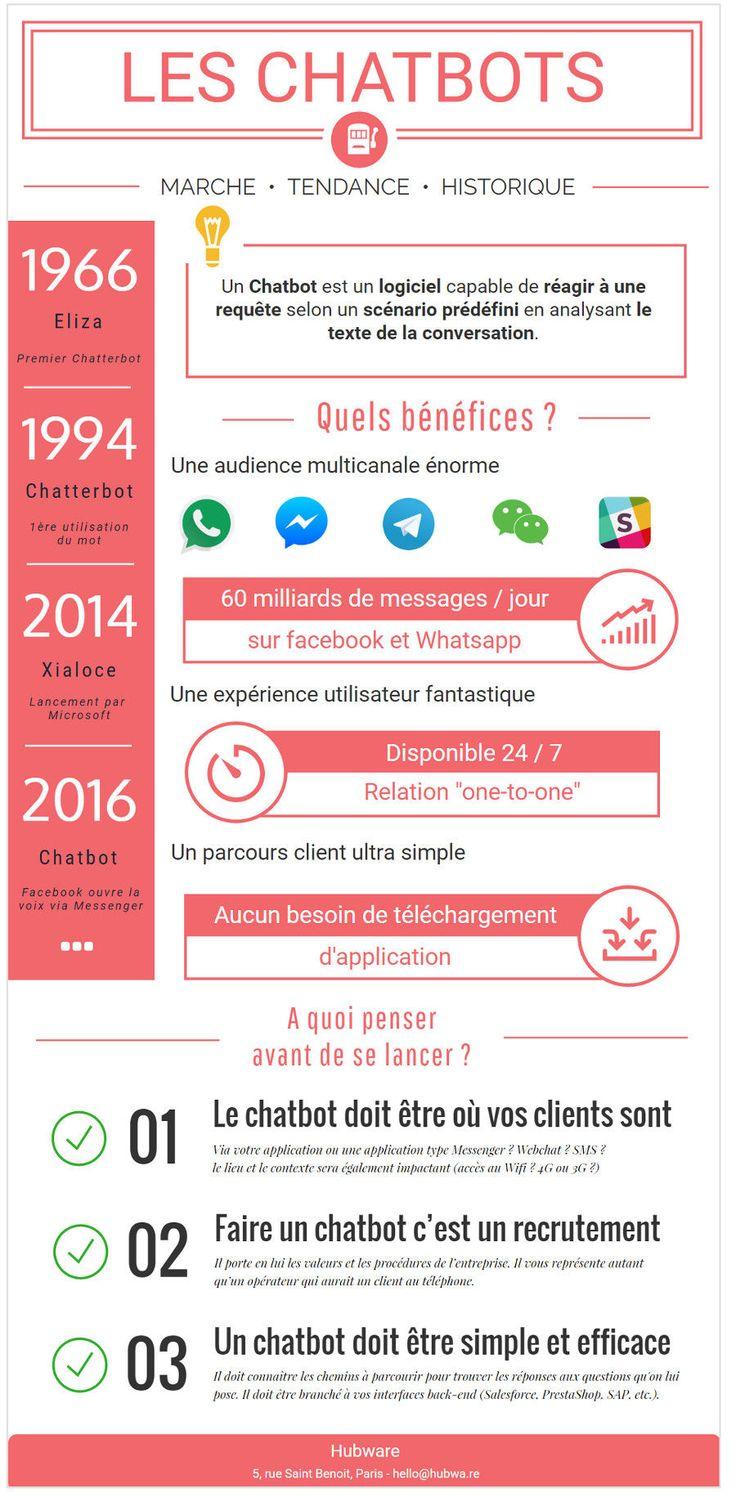 #infographie : l'email c'est ringard : comprendre ce qu'est un #chatbot