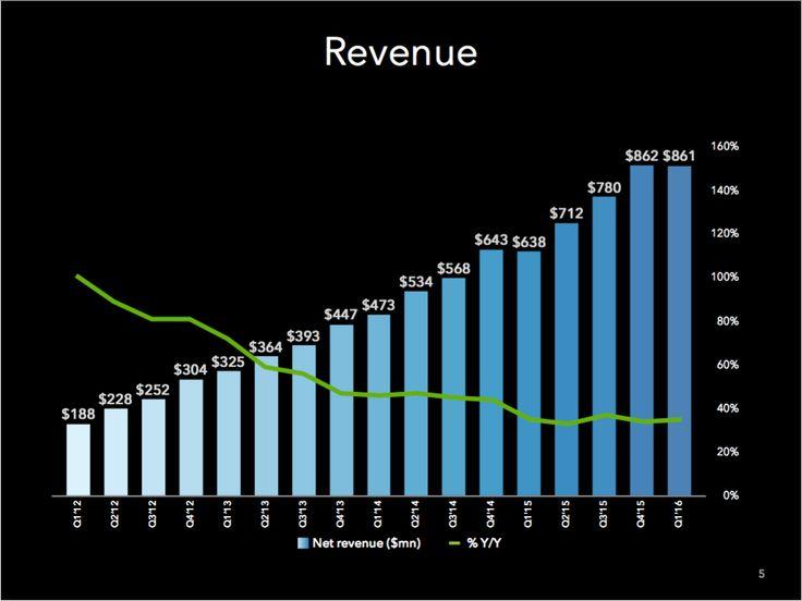 #Linkedin risultati finanziari Q1 2016,  le entrate ammontano a 861 milioni $.