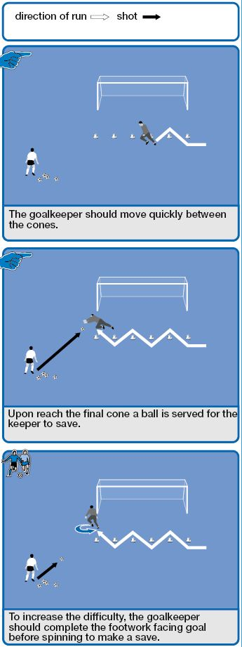 Soccer coaching drills that focus on footwork are essential for your goalkeepers. Using hands to make a save is obviously crucial for shot stopping but if the goalkeeper is not in position, they'll never get the chance to use their hands.