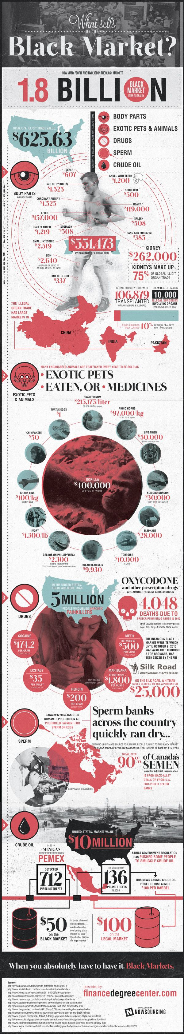 Infographics / What Sells on the Black Market?