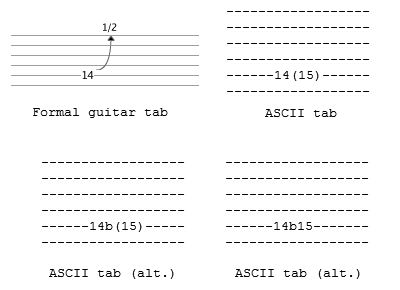 how to read and play tabs