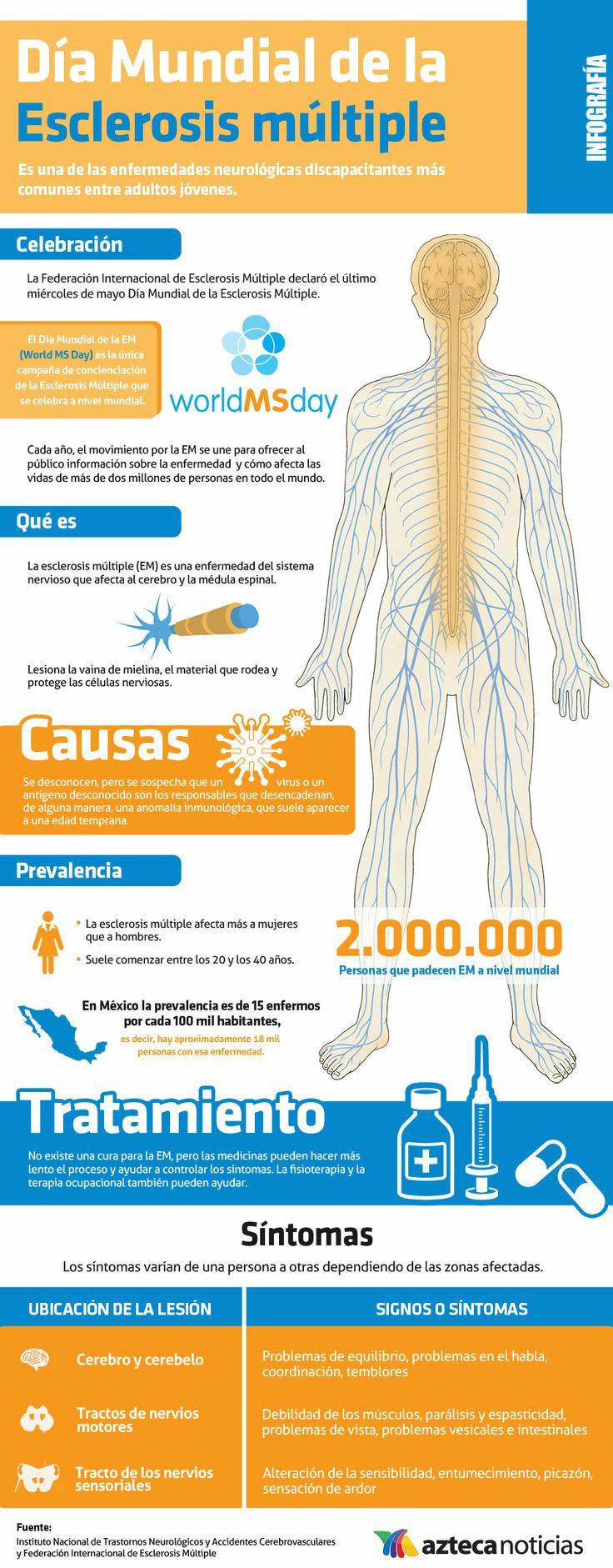 Día Mundial de la Esclerosis múltiple
