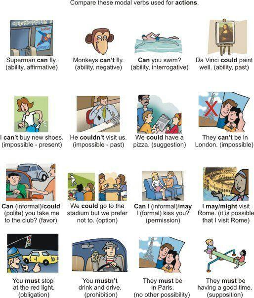 Los 'modal verbs' (verbos modales) son uno de las grandes dificultades para los alumnos de inglés. En el siguiente tablero os mostramos algunos ejemplos muy claros sobre ellos. www.inlingua.es/Castellon