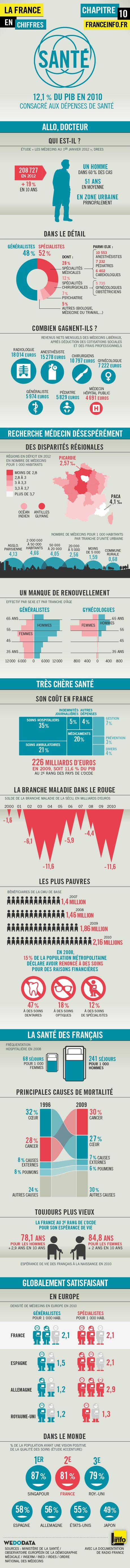 Infographies | La France en chiffres : la santé - France Info