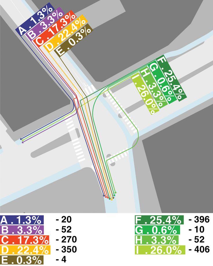Copenhagenize.com - Bicycle Culture by Design: Desire Line Analysis in Copenhagen's City Centre