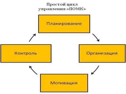 менеджмент Управленческий цикл «ПОМК».